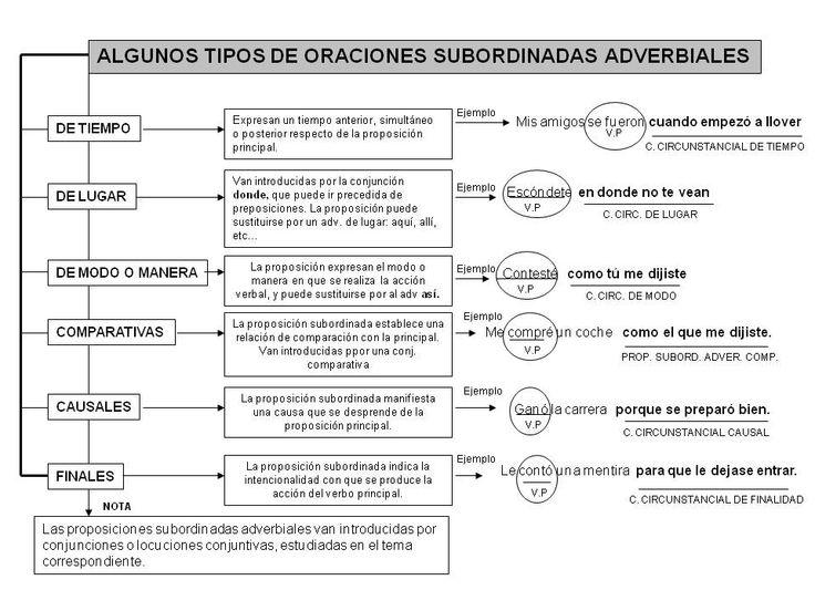 tipos-de-oraciones-Diapositiva23.jpg 960×720 píxeles