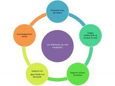 Formation blended (mixte): chacun cherche son mix   Le blog de la Formation professionnelle et continue