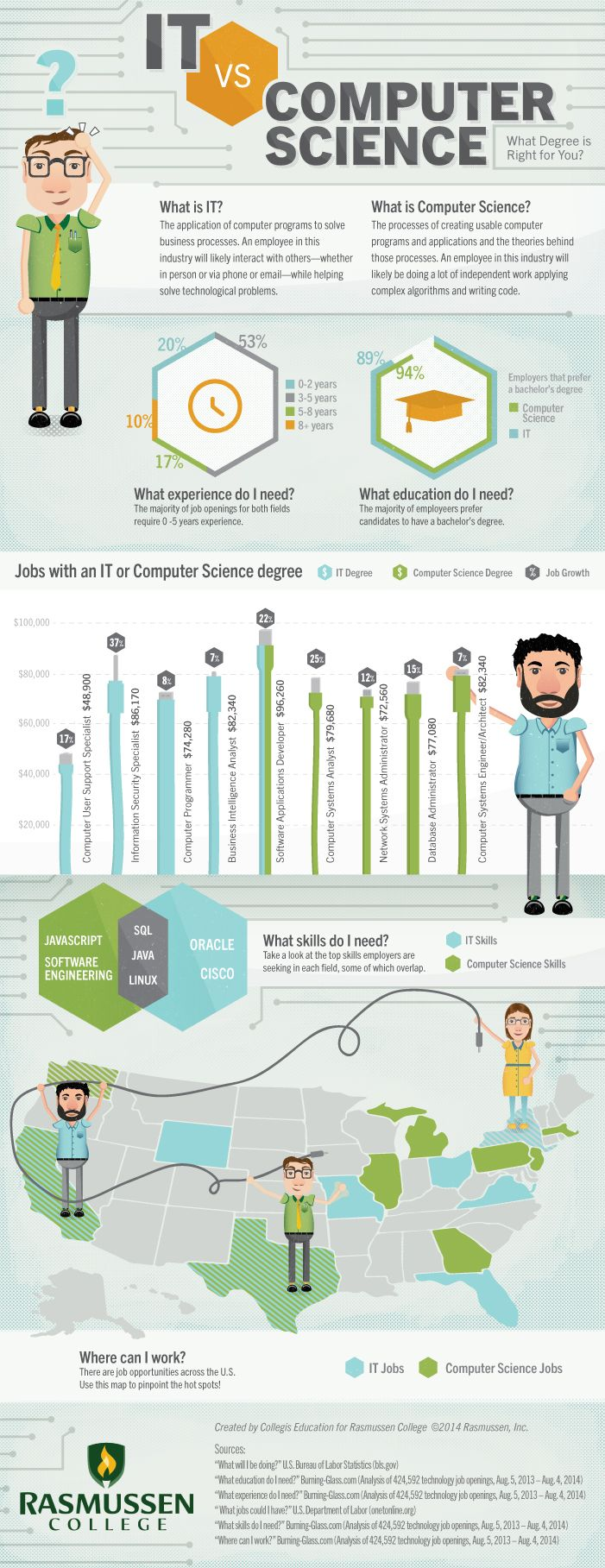 IT vs. Computer Science: What Degree is Right for You? [Infographic] #IT #TechJobs #CompSci