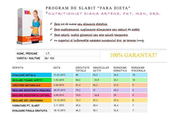 locul 1 : - 20,3 kg + 4,8 % masa musculara - 11,6 % grasime somatica - 3 % grasime viscerala