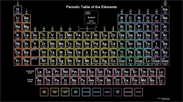 Periodic Table Neon BB