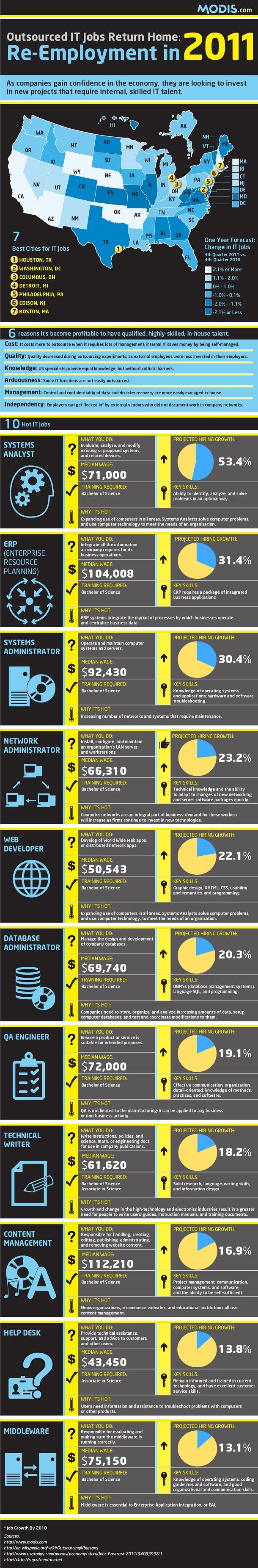Mejores 11 imágenes de Infographics - JOB en Pinterest | Detalles ...