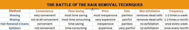 Hair Removal Method Comparison