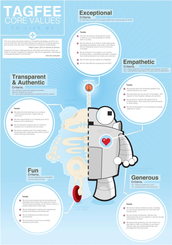 best company culture infographics images info  finding your brand s voice how to shape a tone of voice