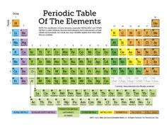 The set of worksheets includes a printable, color-coded periodic table of the elements and 10 pages of additional worksheets for easier learning.