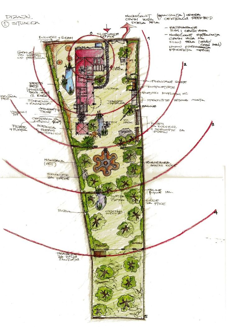 permaculture design using zones