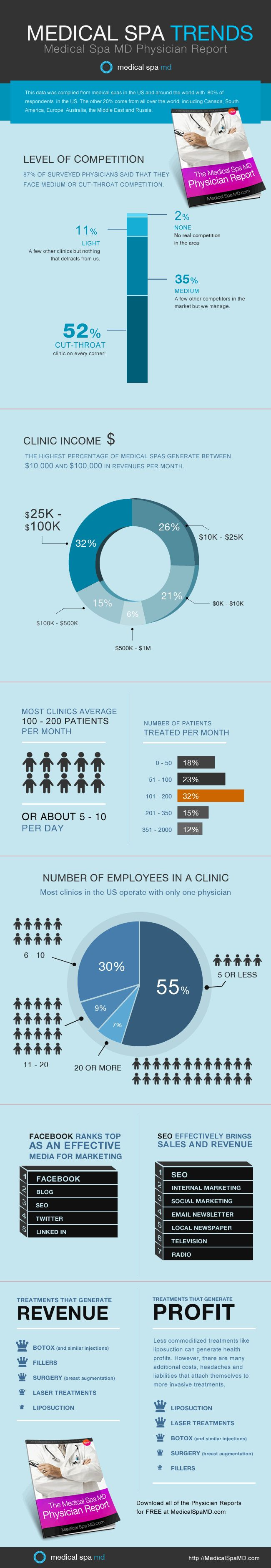 Interesting information from the first Medical Spa MD Physician Report.