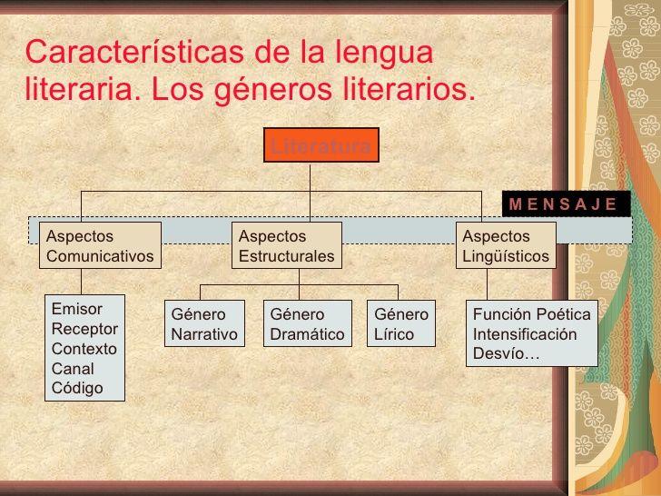 Características de la lengua literaria. Los géneros literarios. Literatura M E N S A J E Aspectos Comunicativos Aspectos  ...