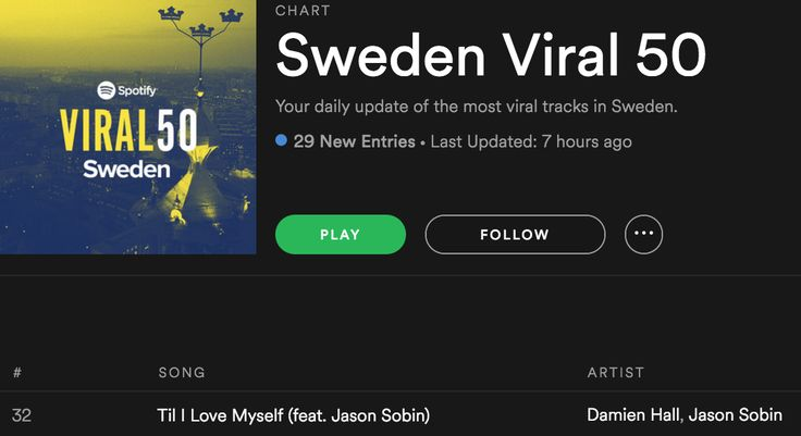 Oh yes, Damien Hall ft Jason Sobin - Til' I Love Myself is back rocking Sweden Viral Top 50 at #32 - thank you guys for the streaming love! https://open.spotify.com/user/spotifycharts/playlist/37i9dQZEVXbIPOivNiyjjS #damienhall #jasonsobin #tililovemyself #dirtyharry