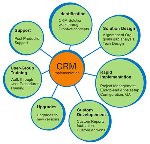 types of customer relationship management crm