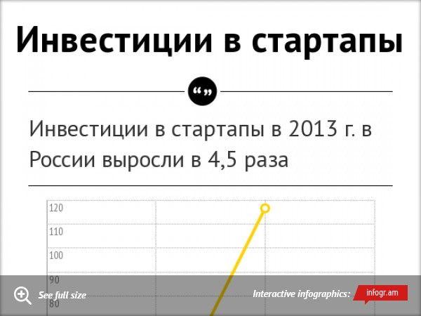 Infographic: Инвестиции в стартапы    Самые успешные стартапы в 2013 г. по данным Russia Startup Rating -