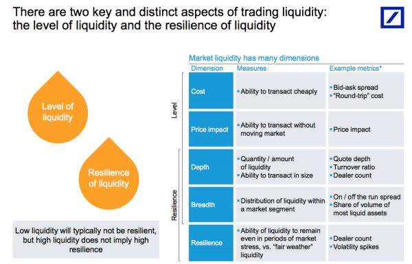 """Deutsche Bank Goes """"Searching For Liquidity;"""" Can't Find Any 