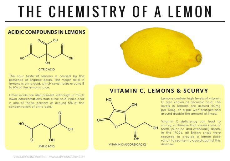 The chemistry behind the sour taste of lemons and their antiscorbutic properties. Click the 'visit site' button to read more & download.