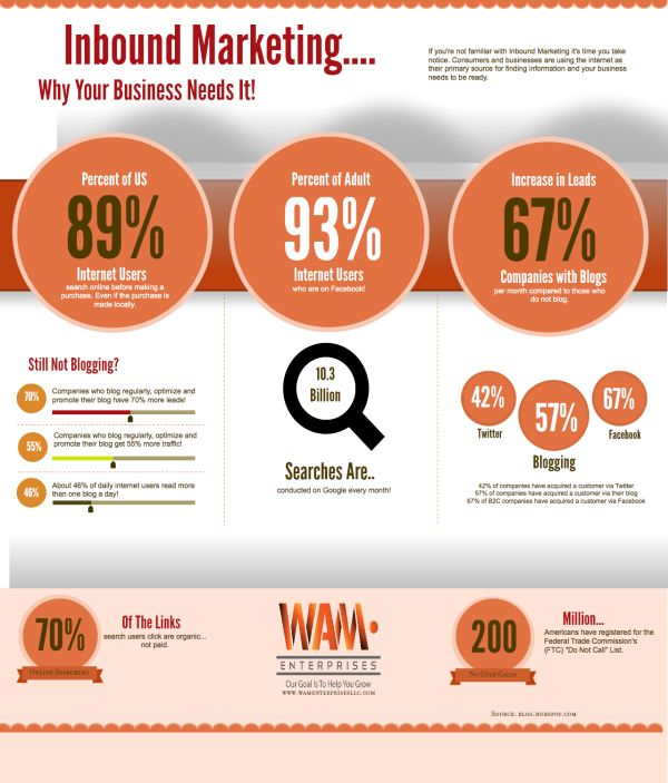 why your business need Inbound Marketing?
