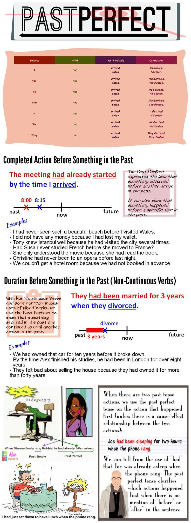 Infographic: Past perfect tense | Teach them English: