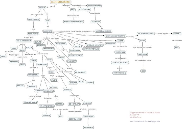 Tutto l'Illuminismo in una mappa concettuale