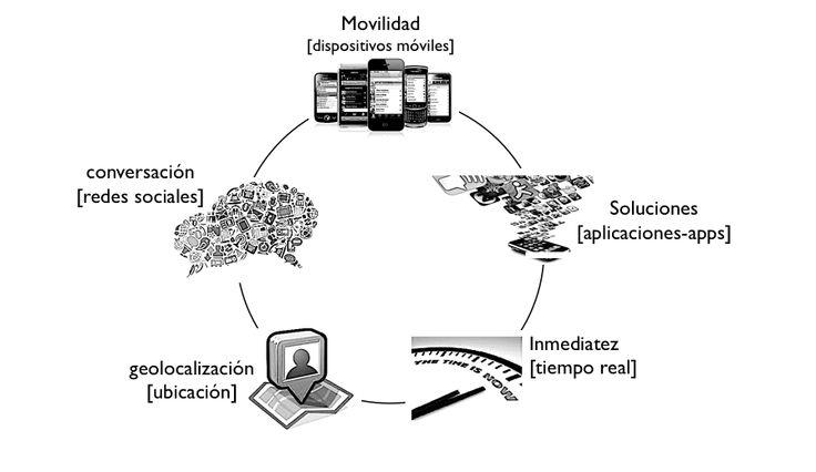 Lo realmente inteligente es relacionarse inteligentemente con el Ecosistema Digital