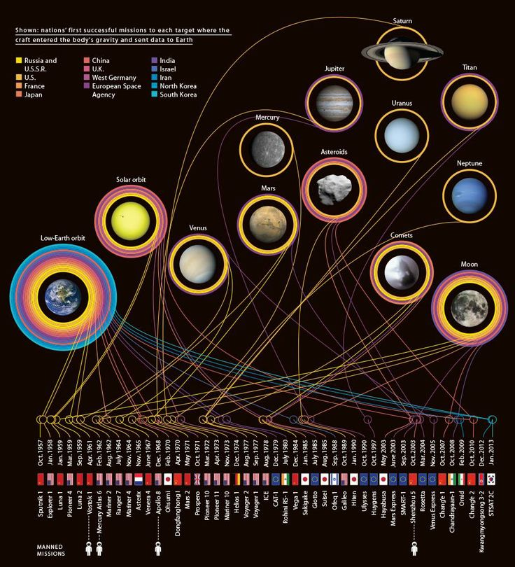 Catalog of Planetary Missions