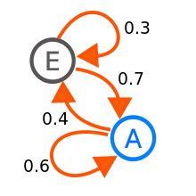 Markov chain - Wikipedia, the free encyclopedia