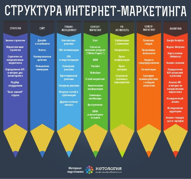 СТРУКТУРА ИНТЕРНЕТ-МАРКЕТИНГА стратегия  САЙТ  трафикменеджмент  контентмаркетинг  PRактивность  Клиентмаркетинг  Бизнес-с...