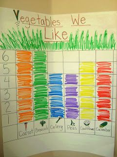 Favorite Veggies Rainbow Graph- First taste vegetables, then graph (snack bar one day?)