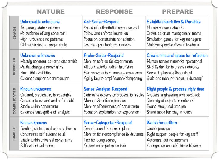 Cynefin: revised leadership table - Cognitive Edge