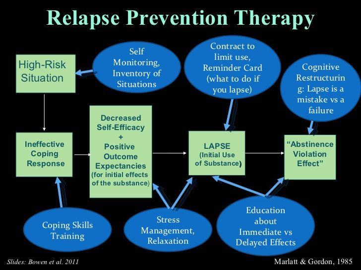 Mindfulness-Based Relapse Prevention