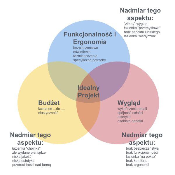 Blog - Projektowanie Wnętrz Łazienki - 3 Najważniejsze Aspekty