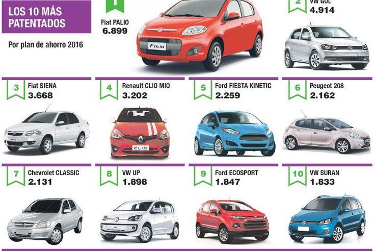 Ranking: los 10 autos más vendidos por planes de ahorro
