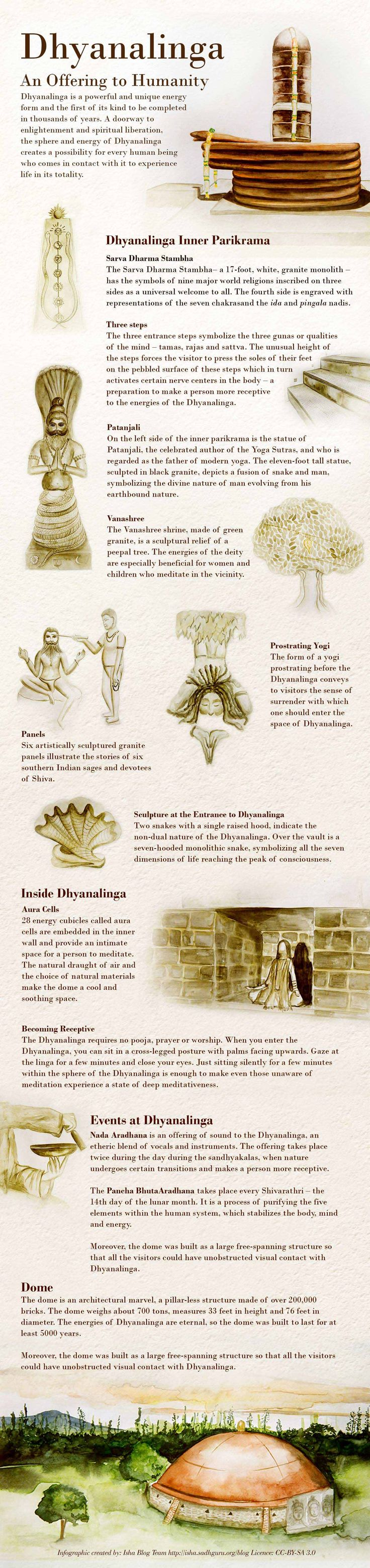 Dhyanalinga – An Offering to Humanity