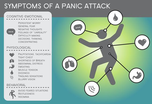Symptoms of a panic attack