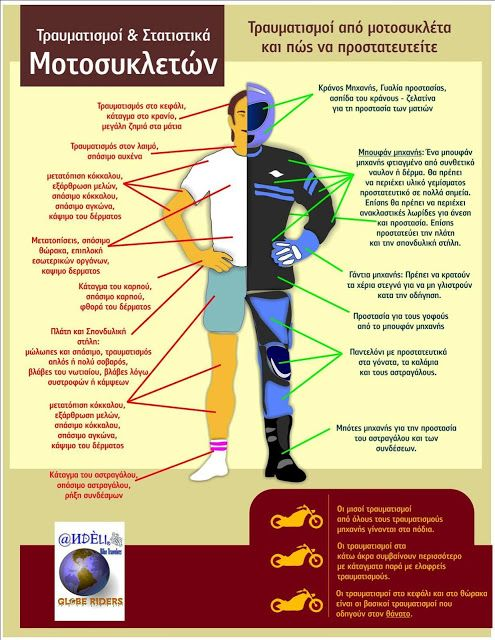 Ιστορίες για Μοτοσικλετιστές και ΟΧΙ μόνο !!: Τραυματισμοί απο μοτοσυκλέτα μπουφάν και προστασία...