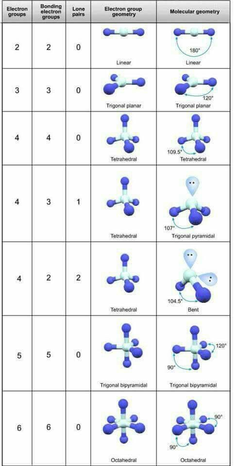 Molecular shape in relation to bonds -Chemistry Lovers-