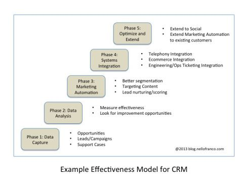 The Importance of a Framework for Customer Success