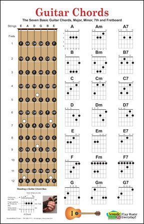Guitar chord charts poster, has the seven basic guitar chords with their fingerings. Has the major, minor and seventh chords. Includes fret board with individual notes marked, available at zazzle.com $12.75: