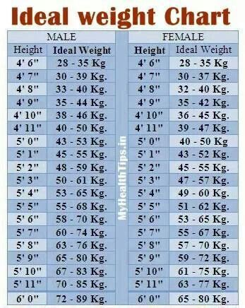 Height And Weight Chart | Things I Love | Pinterest | Weight Charts
