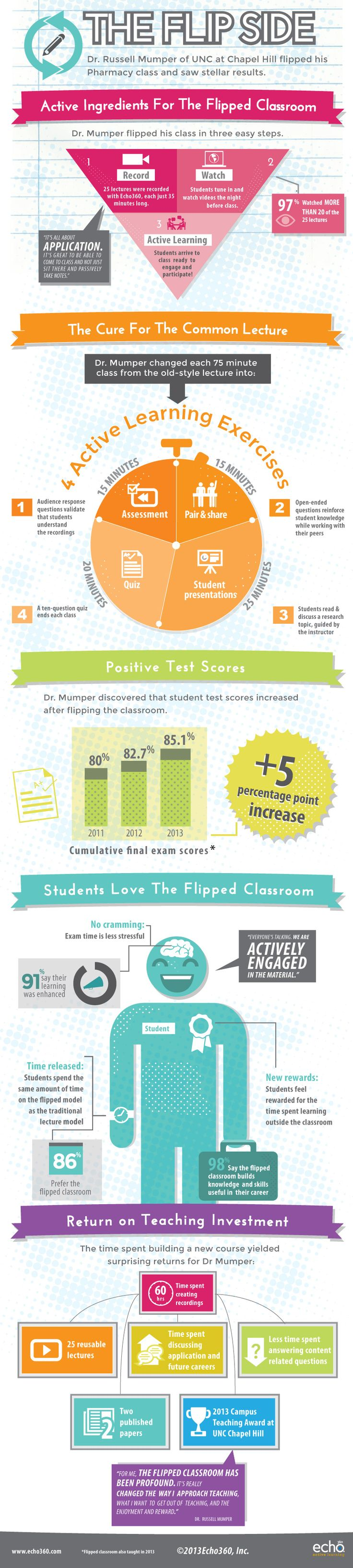 #infographic: Benefits to a flipped classroom.