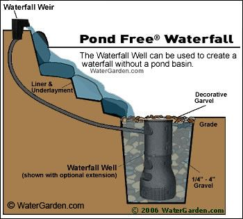 Pondless Waterfall  A Solution For Those Of Us Who Want A Water Feature But  Also