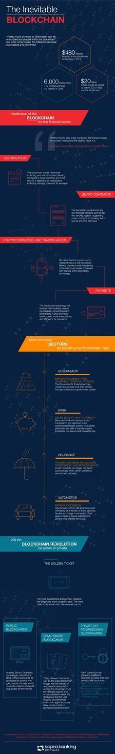 The Inevitable Blockchain [Infographic]