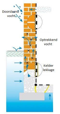 http://www.vochtweringdirect.nl/vocht/kelder-afdichting/
