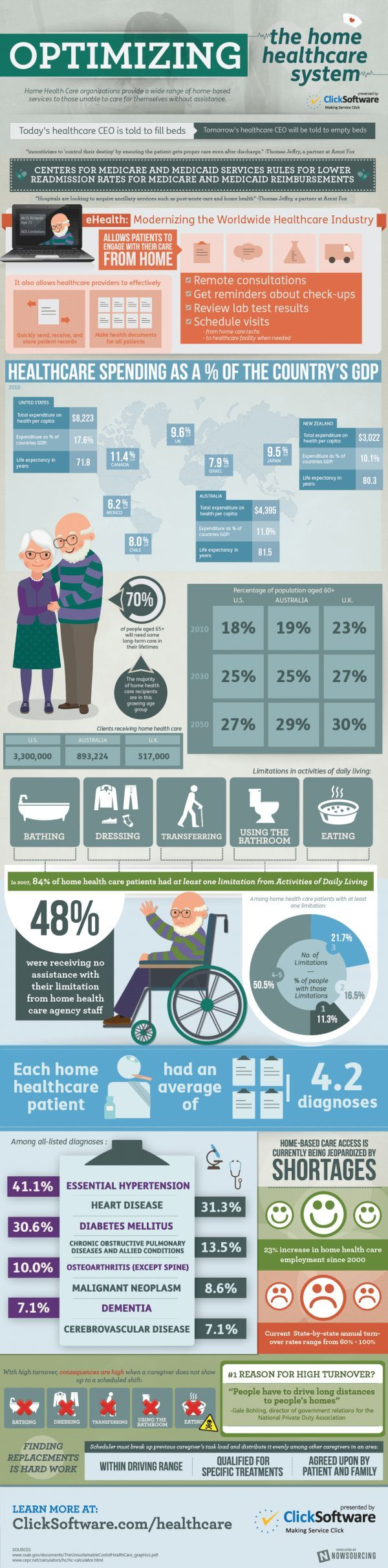 Infographic: See how eHealth aids in home health care