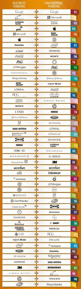 World Top 50 Employers UNIVERSUM  2013