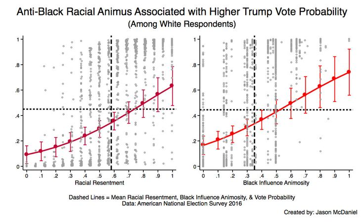 Was Donald Trump elected because of racism or economic anxiety? Few questions about the 2016 election have generated more analysis. As we've previously written, it is clear racism propelled Trump to the Republican nomination.