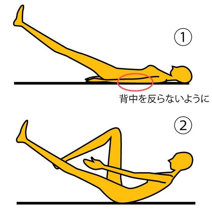 ■やり方 ※画像参照 1.床に仰向けになり、  両足を斜め上方向に  持ち上げます。  2.両手は手のひらを床に  つけて伸ばし、上半身を  支えます。※画像①参照  3.息を吐きながら、  右足のヒザを曲げると同時に  上半身を起こしていきます。  このとき、右足太ももの裏で  両手を合わせて5秒キープします。   ※両手をタッチできるところまで  お腹を丸めて上体を起こしましょう。  ※画像②参照   これを両足交互に10回×2~3セット行いましょう!  ■POINT ・画像①の姿勢のときに  背中が反らないように注意しましょう。  ・5秒キープするのが難しい場合は3秒でやりましょう。