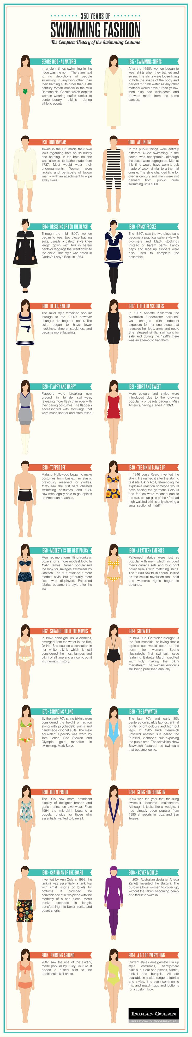 350 Years of Swimming Fashion #infographic #Swimming #fashion