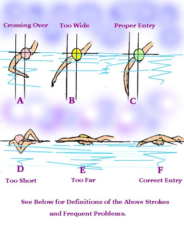 crawl stroke swimming - Google Search