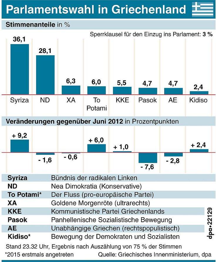 Griechenland-Wahl im Live-Ticker: Syriza verfehlt absolute Mehrheit http://www.focus.de/finanzen/news/staatsverschuldung/griechenland-wahl-im-live-ticker-euro-gegner-vorne-syriza-chef-tsipras-gewinnt-wahl-in-griechenland_id_4429878.html