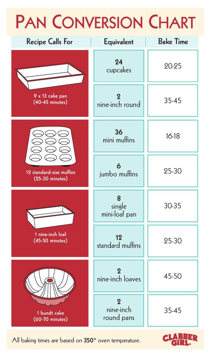 27 Lifesaving Charts For Anyone Who Loves Baking