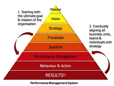 Best Performance Management Images On   Business