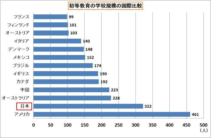 ユネスコ 初等教育の学校規模の国際比較
